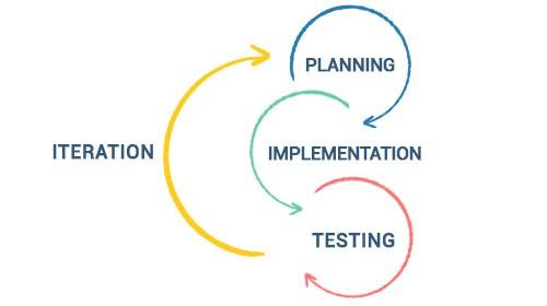 Agile_Iteration